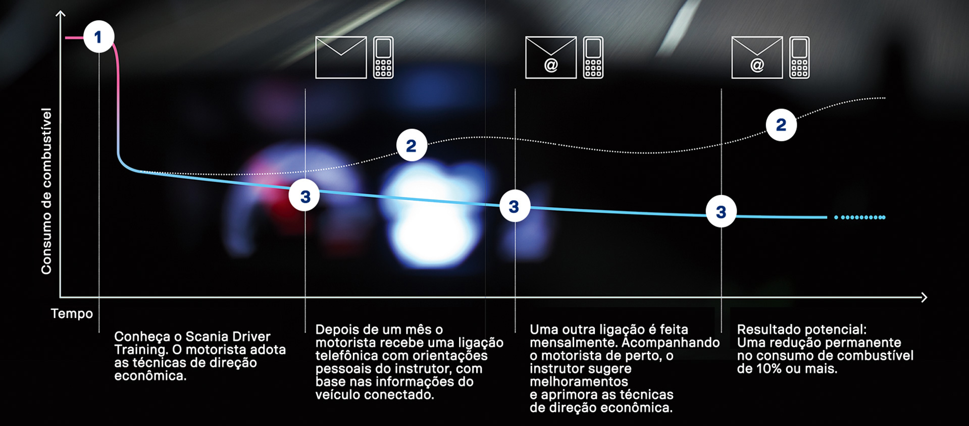 gráfico driver coaching mobile