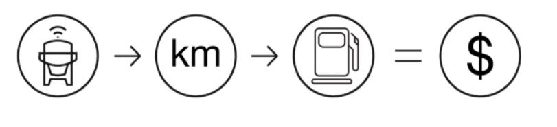 ícones custo variável