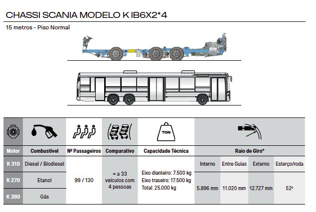 CHASSI SCANIA MODELO K IB 6X2*4