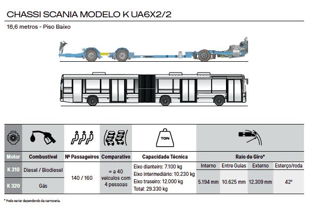 CHASSI SCANIA MODELO K UA 6X2/2